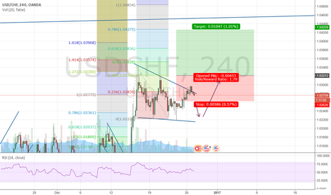 USDCHF: long opportunity