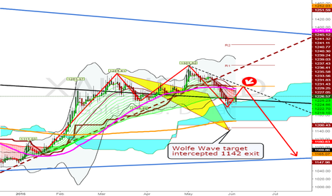 XAUUSD: SHORT on retrace pullback 1252 for King's CROWN target 1080 exit