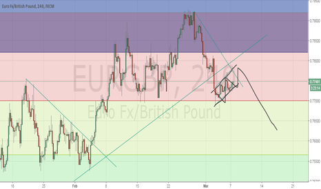EURGBP: EURGBP looking for short setup