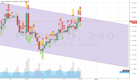 EURUSD: Eur USD moving with a downward bias