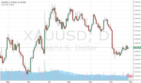 XAUUSD: El ORO sube y mantiene los 1.266$. Por el Trader MARCO DA COSTA.