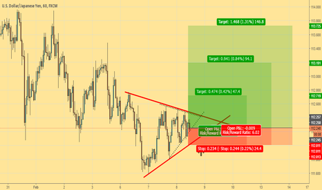 USDJPY: Change of idea after see the path...