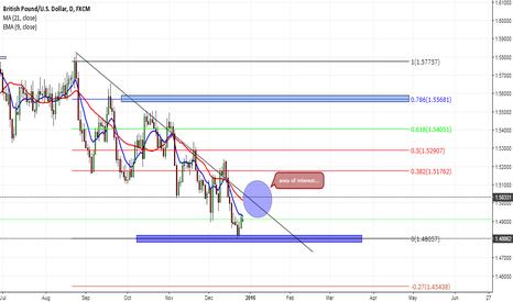 GBPUSD: GBPUSD | Bearish trend line break