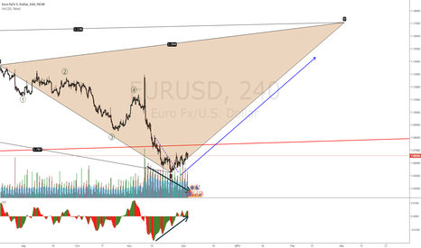 EURUSD: EURUSD already long, waiting - IDEA