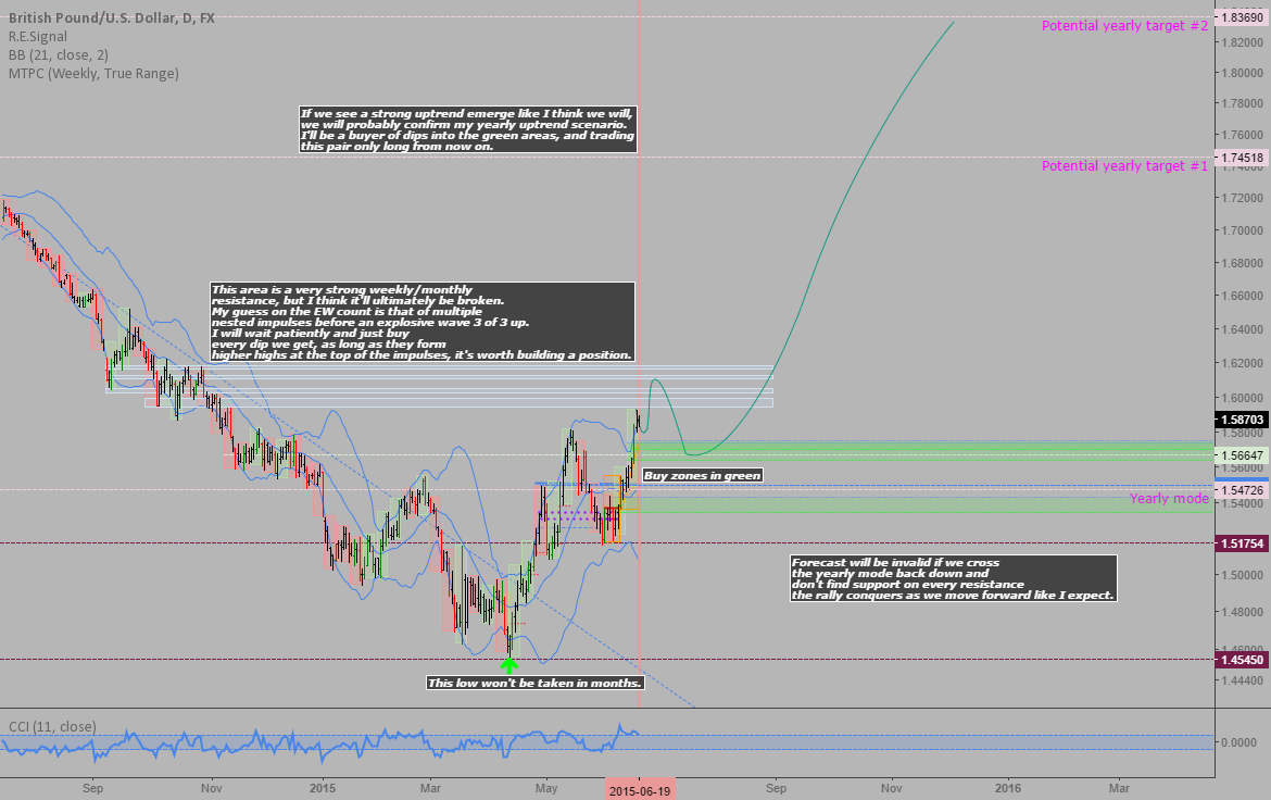 GBPUSD: Long term view and forecast