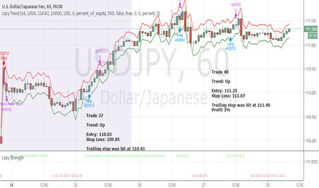 USDJPY: April Trade 40 - USDJPY (Profit 3%)