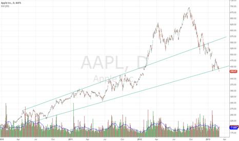 AAPL: $AAPL Breaking Long Term Trendline Support