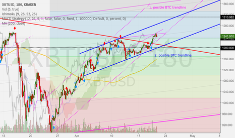 XBTUSD: Two possible BTC trend channels ...