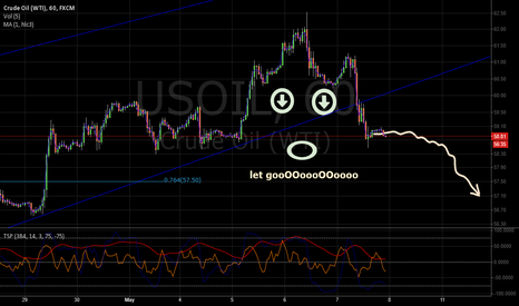 USOIL: WTI forming a head and shoulders.
