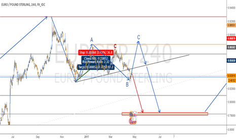 EURGBP: ABC IN EURGBP - 4H CHART