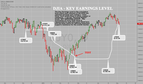 DJY0: DJIA - KEY EARNINGS LEVEL with 7 stocks remaining to report