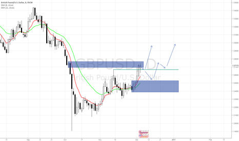 GBPUSD: GBP/USD retest before pushing higher