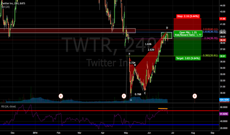 TWTR: Twitter showing signs of weakness