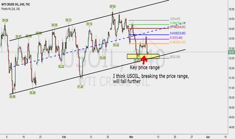 USOIL: Key price range (USOIL)