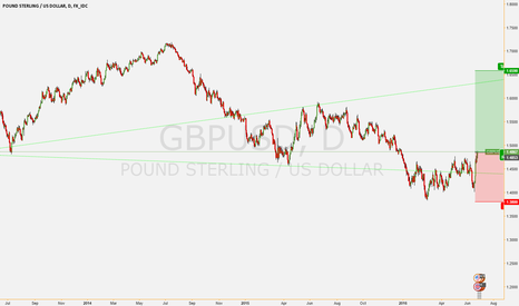 GBPUSD: long pount ww begins wave 6