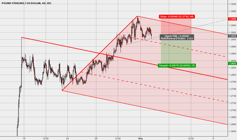 GBPUSD: Median Line & Possible Bearish H&S