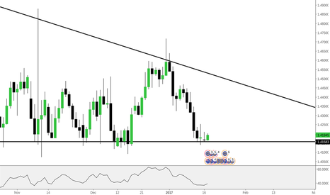 EURAUD: EURAUD - Easy Bounce