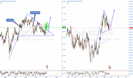 AUDCAD: AUDCAD Bullish Consolidation pattern (Weekly/Daily)