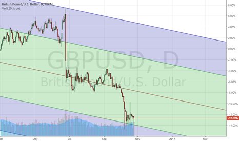 GBPUSD: GBP is confused