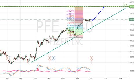 PFE: Отчеты Pfizer регулярно выше ожиданий на протяжении двух лет.