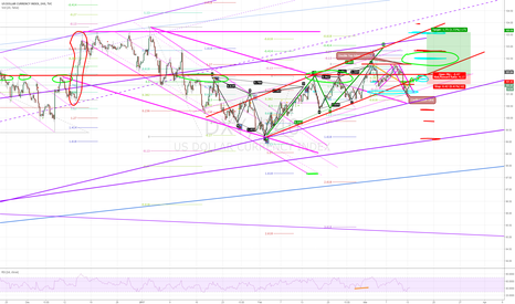 DXY: I could hardly beleive what you did honey ... FOMC strategy