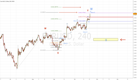 EURUSD: Well this is all very exciting Euro, but...1.38? 1.39?