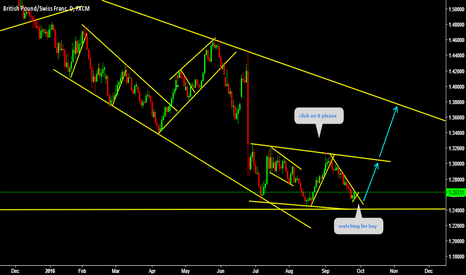 GBPCHF: GBPCHF Watching for buy