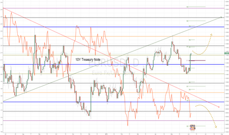 EURUSD: EURUSC - 10Y Treasury Note
