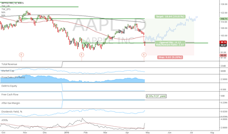 AAPL: AAPL:  Support at Key Hidden Level