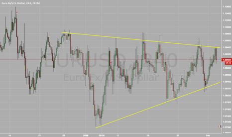 EURUSD: $EURUSD - Trade the range until further notice