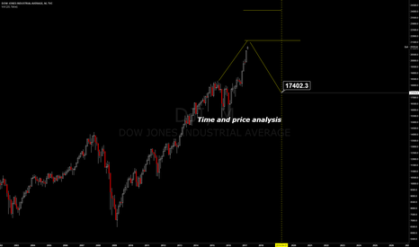 DJI: DOW Time and price analysis