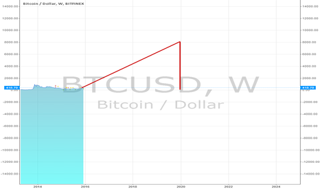 BTCUSD: 1 Million Bitcoins