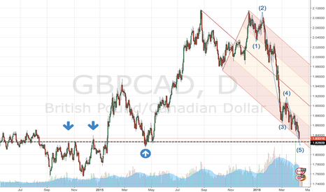 GBPCAD: 1.8260 IS STRONG SUPPORT