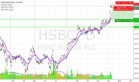 HSBC: HSBC Down to 40