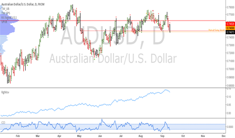 AUDUSD: AUDUSD: Oversold into support