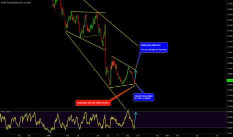 GBPJPY: USDJPY: Still a chance for entry, Rsi+pattern indicating= LONG