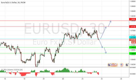 EURUSD: short term sell