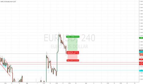 EURUSD: Trade Alert # 13 Buy EURUSD