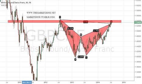 GBPCHF: Weekly bearish harmonic trading pattern in $GBPCHF