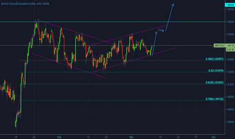 GBPCAD: GBPCAD - Talking about complex structures
