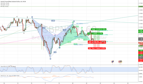 GBPNZD: ENTRY NOW LONG GBPNZD GARTLEY