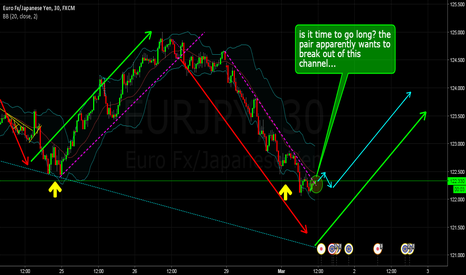 EURJPY: Is it time to go long?