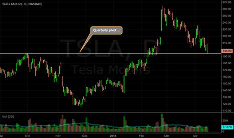 TSLA: TSLA: Quarterly pivot point...