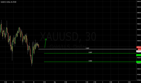 XAUUSD: GOLD / Bullish Asia?