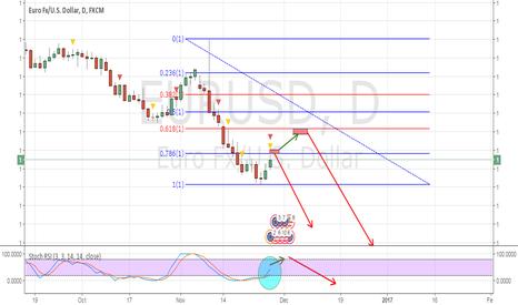 EURUSD: short position after pullback