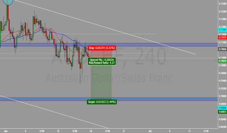 AUDCHF: AUD/CHF - Probability for Short with Low Risk
