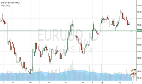 EURUSD: Trade EURUSD in a short range this week and expect movement in d
