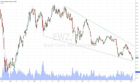 EWZ: Falling wedge formation