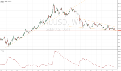 XAUUSD: Sideway in down-trend