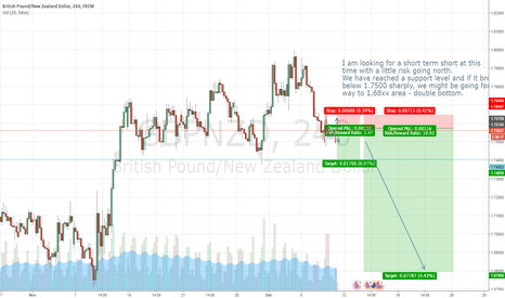 GBPNZD: Nice sell probability